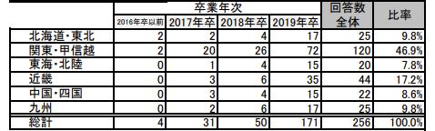 マイナビが調査した地域別・卒業年次別既卒者の回答数