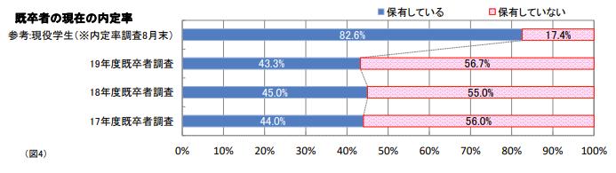 マイナビが調査した既卒の就職率のイメージ