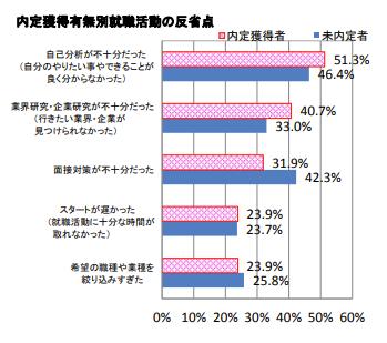 マイナビ調査の内定獲得有無別就職活動の反省点のイメージ